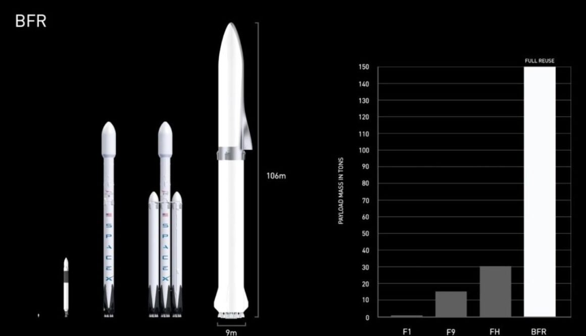 Big Falcon Rocket SpaceX size comparison