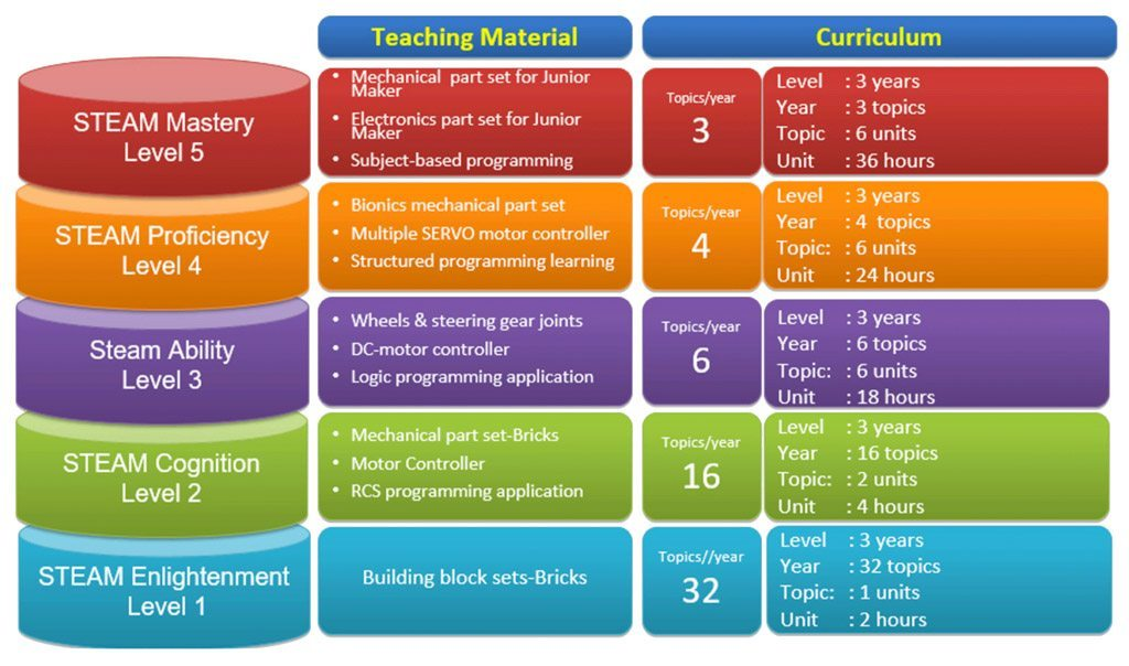 case curriculum structure