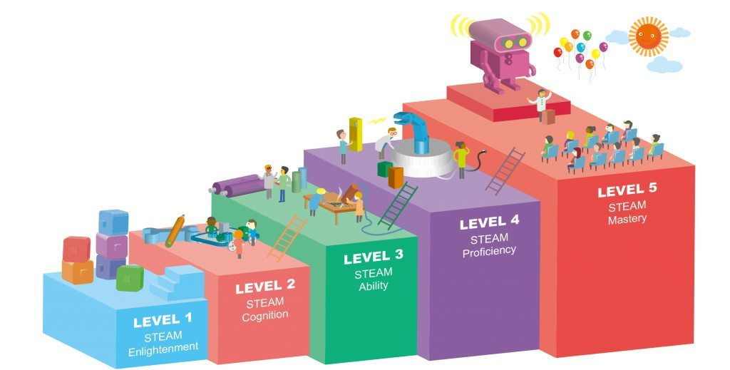 five levels of fliprobot education